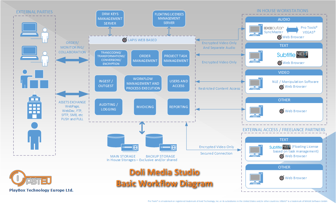 Doli Media Studios Basic Workflow Diagram